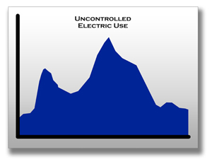 graph of uncontrolled energy use