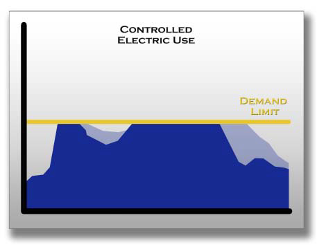 controlled electric use graph