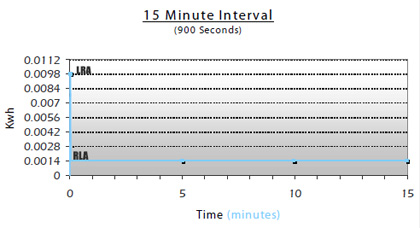 15 minute interval kwh graph