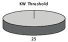 Kilowatt threshold pie graph