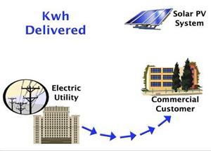 kWh delivered graphic