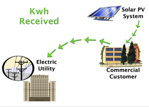 kWh received graphic