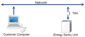 EnergyAccess LAN Access Illustration