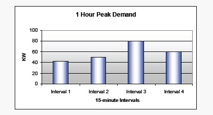 One hour peak demand graph example