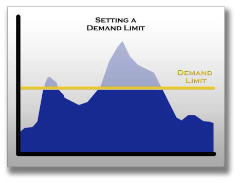 setting a demand limit graph