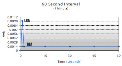 60 second interval kwh graph