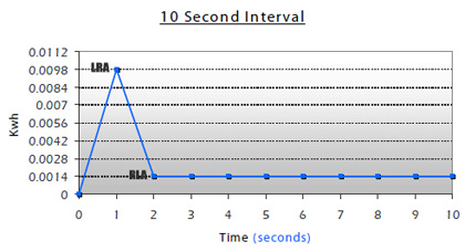 10 second interval kwh graph