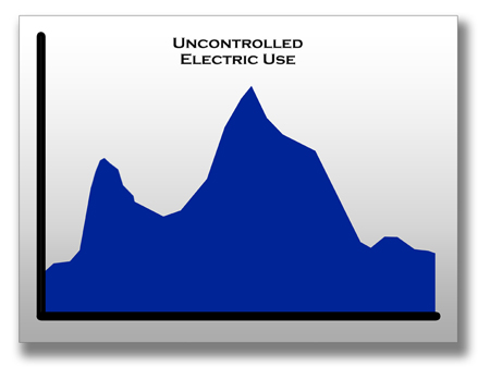 uncontrolled electric use graph